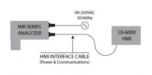 oi6000-interface
